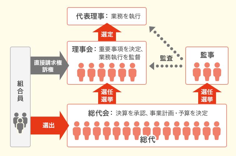 日本生活協同組合連合会オフィシャルサイト主要ナビゲーション生協の組織運営