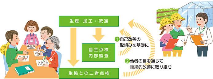 日本生活協同組合連合会オフィシャルサイト主要ナビゲーション生協産直品質保証システムの取り組み