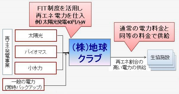 (株)地球クラブの事業モデル