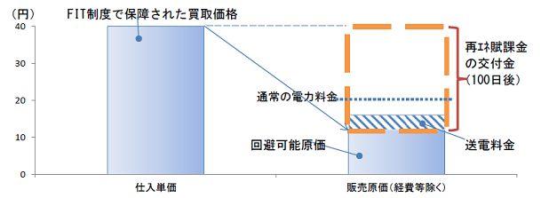 FIT制度による仕入単価と販売原価の関係